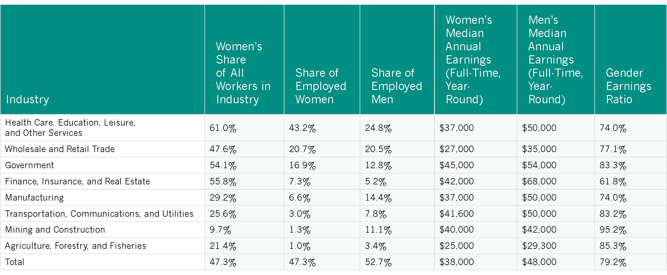 Employment and Earnings - Women in the States