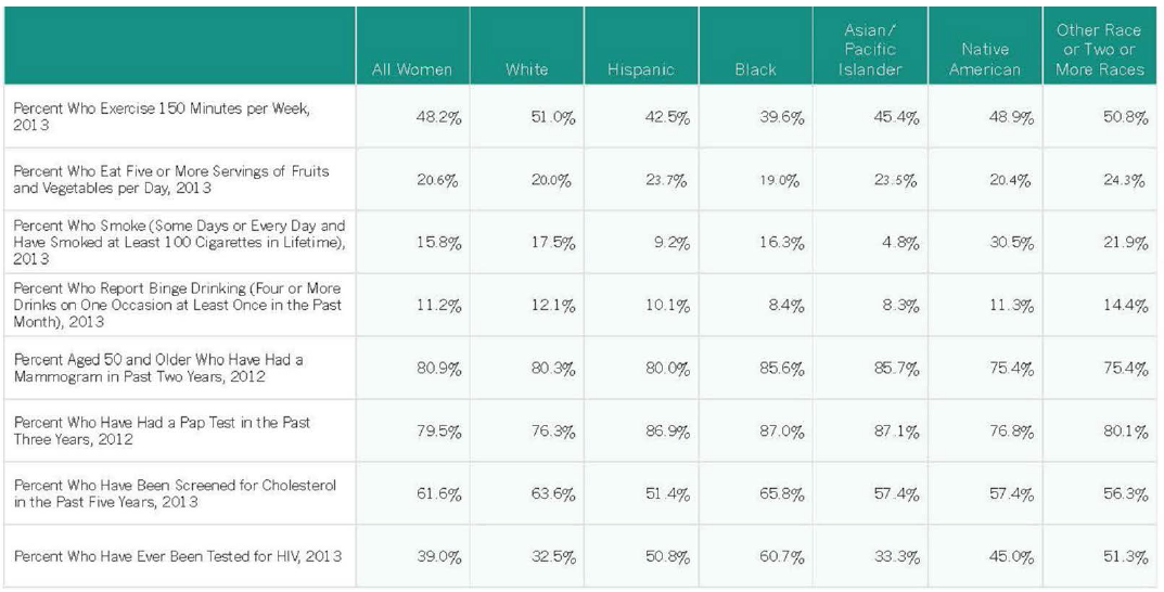 Health and well being full section women in the states for Table 6 statistics