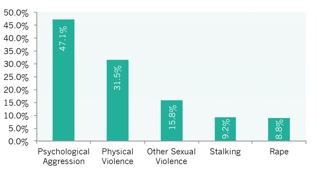 Violence & Safety - Women in the States